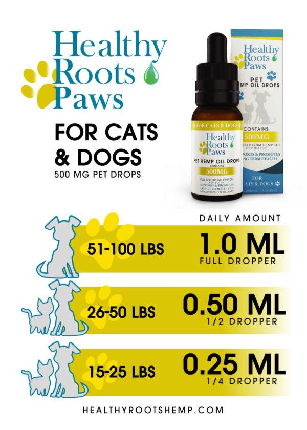 CBD Dosage Chart for Pets