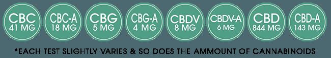 Full Spectrum CBD CBD-A CBC CBC-A CBG CBG-A CBDV CBDV-A